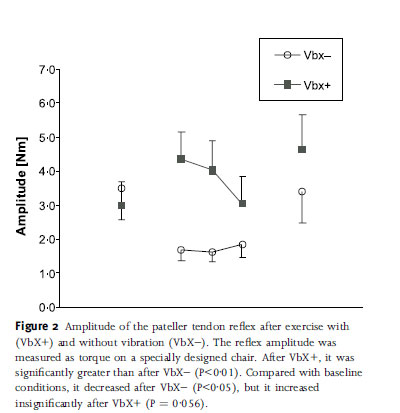 Amplitude of the pateller tendon reflex after exercise with (VbX+) and without vibration (VbX)).