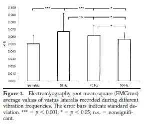 Electromyography root mean square (EMGrms) average values of vastus lateralis recorded during different vibration frequencies.