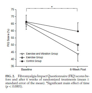 FIG. 2. Fibromyalgia Impact Questionnaire (FIQ) scores before and after 6 weeks of randomized treatments (mean +/- standard error of the mean). *Significant main effect of time