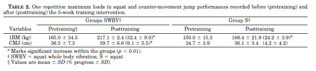 One repetition maximum loads in squat and counter-movement jump performances recorded before (pretraining) and after (posttraining) the 5-week training intervention.