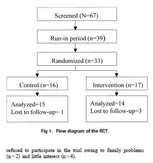 Flow diagram of the RCT.