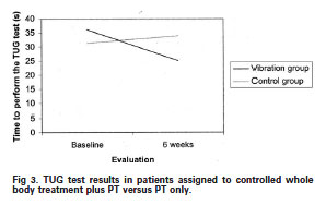 Fig 3. TUG test results in patients assigned to controlled whole body treatment plus PT versus PT only.
