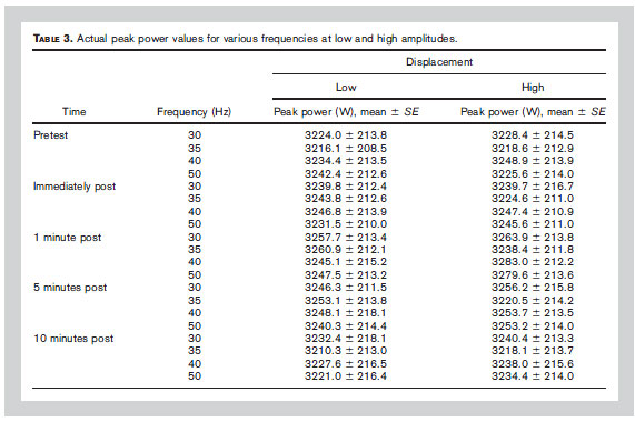 TABLE 3. Actual peak power values for various frequencies at low and high amplitudes.