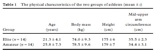 The physical characteristics of the two groups of athletes (mean ± s)