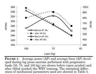 Average power (AP) and average force (AF) developed