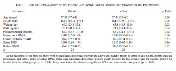TABLE 1. BASELINE COMPARABILITY OF THE PLACEBO AND ACTIVE GROUPS (RANGES ARE PROVIDED IN THE PARENTHESES)