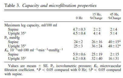 Table 3. Capacity and microfiltration properties