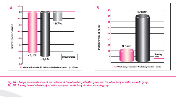 Fig. 2A Change in circumference of the buttocks of the whole body vibration group and the whole body vibration + cardio group. Fig. 2B Training time of whole body vibration group and whole body vibration + cardio group