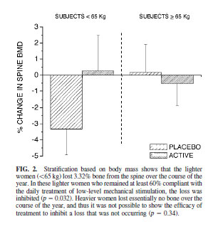 Stratification based on body mass shows that the lighter women (65 kg) lost 3.32% bone from the spine over the course of the year.