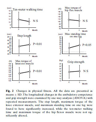 Changes in physical fitness. All the data are presented as meansGSD. The longitudinal changes in the ambulatory competence and grip strength were examined by one-way analysis (ANOVA) with repeated measurements. The step length, maximum torque of the knee extensor muscle, and maximum standing time on one leg were found to have significantly increased, while the ten-meter walking time and maximum torque of the hip flexor muscle were not significantly altered.