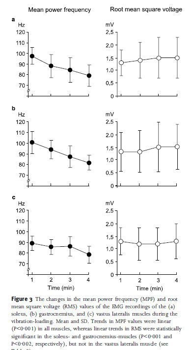 The changes in the mean power frequency (MPF) and root mean square voltage (RMS) values of the EMG recordings of the (a) soleus, (b) gastrocnemius, and (c) vastus lateralis muscles during the vibration-loading. Mean and SD. Trends in MPF values were linear (P<0á001) in all muscles, whereas linear trends in RMS were statistically signi®cant in the soleus- and gastrocnemius-muscles (P<0á001 and P<0á002, respectively), but not in the vastus lateralis muscle (see Table 2).