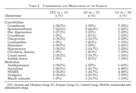 TABLE 2. COMORBIDITIES AND MEDICATIONS OF THE SUBJECTS