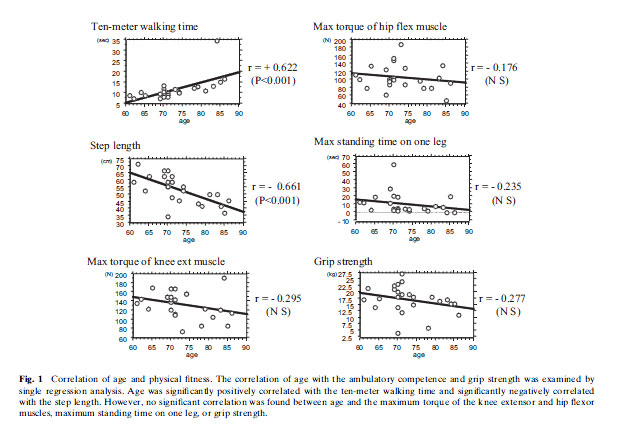Correlation of age and physical fitness. The correlation of age with the ambulatory competence and grip strength was examined by single regression analysis. Age was significantly positively correlated with the ten-meter walking time and significantly negatively correlated with the step length. However, no significant correlation was found between age and the maximum torque of the knee extensor and hip flexor muscles, maximum standing time on one leg, or grip strength.