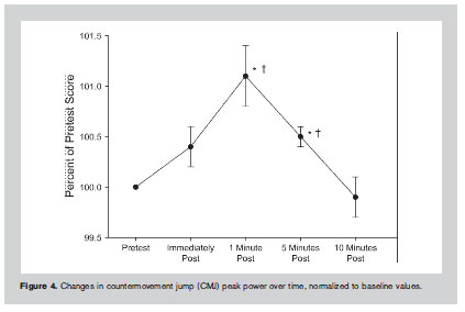 Figure 4. Changes in countermovement jump (CMJ) peak power over time, normalized to baseline values.