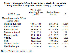 Table 2: Change in SF-36 Scores After 6 Weeks in the Whole Body Vibration Group and Control Group (ITT analysis)
