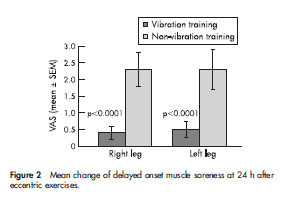 Figure 2 Mean change of delayed onset muscle soreness at 24 h after eccentric exercises.