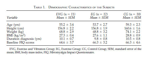 TABLE 1. DEMOGRAPHIC CHARACTERISTICS OF THE SUBJECTS
