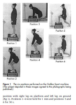 Figure 1 The six positions performed on the Galileo Sport machine. (The subject depicted in these images agreed to the photographs being published.)