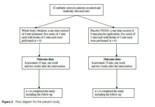 Figure 2 Flow diagram for the present study.