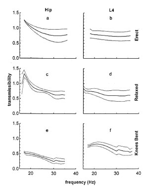 Transmissibility (SD) of low-level, high-frequency, ground-based vibrations to the hip (left) and spine (right) of five volunteers. Measurements were made while standing erect (top), relaxed (middle), and with knees bent (bottom). Other than a resonance observed during relaxed standing in the hip at frequencies less than 20 Hz (C), there is little evidence that the transmissibility approaches 100%. With knees bent, the transmissibility decreases off to much less than 50% in the hip (E), yet remains at approximately 60% in the spine (F). A transmissibility of 1 indicates that acceleration measured at the hip or spine is equivalent to that at the oscillating platform.