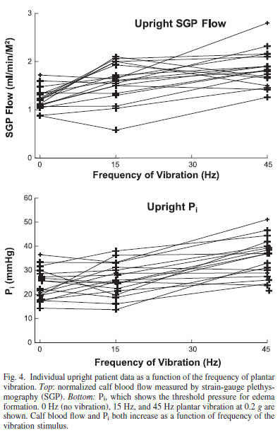 Frequency of Vibration