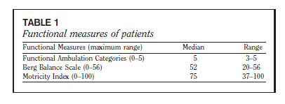 Functional measures of patients