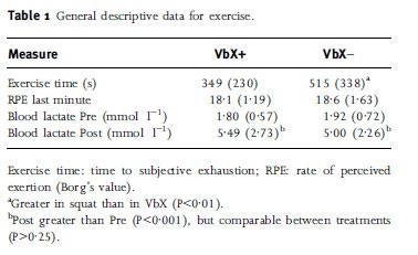 General descriptive data for exercise.