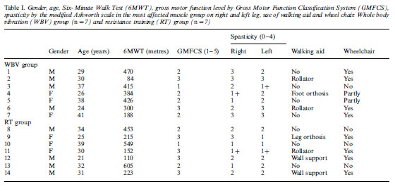 Table I. Gender, age, Six-Minute Walk Test (6MWT), gross motor function level by Gross Motor Function Classification System (GMFCS),