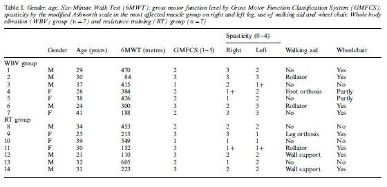 Table I. Gender, age, Six-Minute Walk Test (6MWT), gross motor function level by Gross Motor Function Classification System (GMFCS),