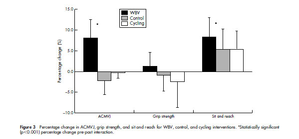 Figure 3 Percentage change in ACMVJ, grip strength, and sit and reach for WBV, control, and cycling interventions. *Statistically significant (p,0.001) percentage change pre-post interaction.