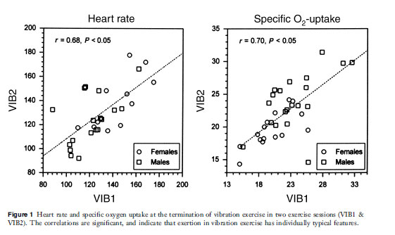 Heart Rate and specific oxygen uptake at the termination of vibration exercise graph