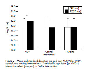 Figure 2 Mean and standard deviation pre and post ACMVJ for WBV, control, and cycling interventions. *Statistically significant (p,0.001) interaction effect (pre-post) for WBV intervention.