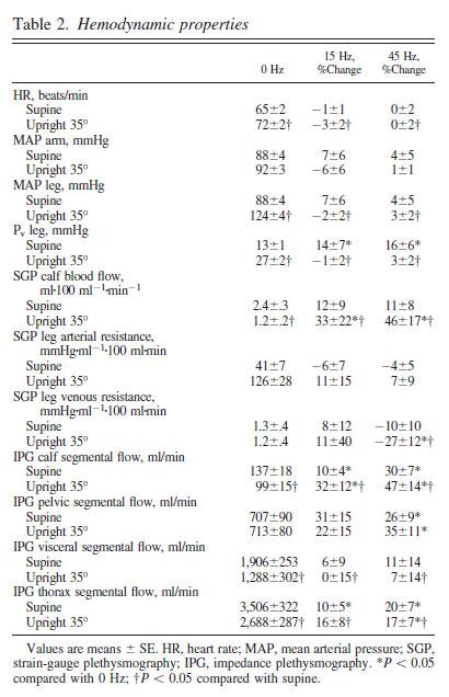 Table 2. Hemodynamic properties
