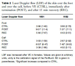 Laser Doppler flow of the skin