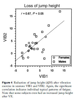 Reduction of jump height after vibration exercise