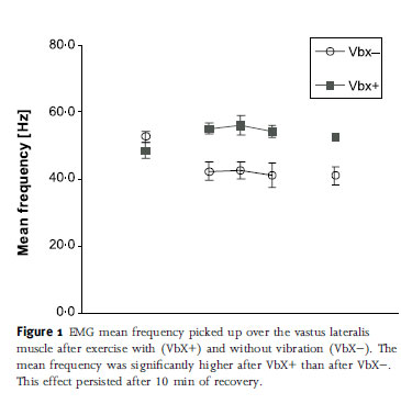 EMG mean frequency picked up over the vastus lateralis muscle after exercise with (VbX+) and without vibration (VbX)). The mean frequency was significantly higher after VbX+ than after VbX). This effect persisted after 10 min of recovery.