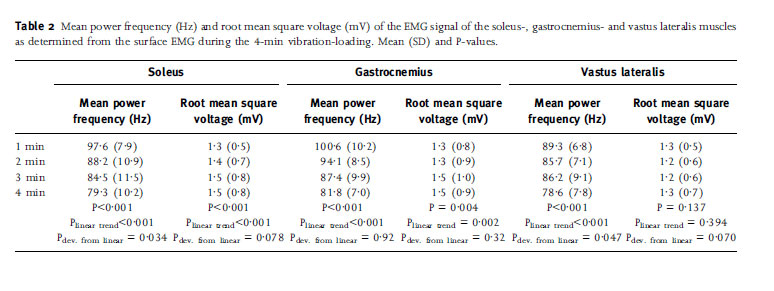 Mean power frequency (Hz) and root mean square voltage (mV) of the EMG signal of the soleus-, gastrocnemius- and vastus lateralis muscles as determined from the surface EMG during the 4-min vibration-loading. Mean (SD) and P-values.