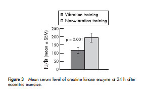 Figure 3 Mean serum level of creatine kinase enzyme at 24 h after eccentric exercise.