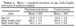 Mean +/- standard deviation of age, body height, and mass of subjects studied.