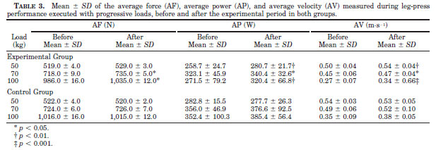 Mean +/- SD of the average force (