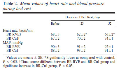 Mean values of heart rate and blood pressure during bed rest