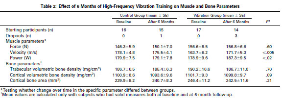 Effect of 6 Months of High-Frequency Vibration Training on Muscle and Bone Parameters