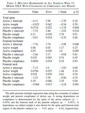 TABLE 2. MULTIPLE REGRESSIONS OF ALL SUBJECTS WITH 12- MONTH DXA WITH COVARIATES OF COMPLIANCE AND WEIGHT
