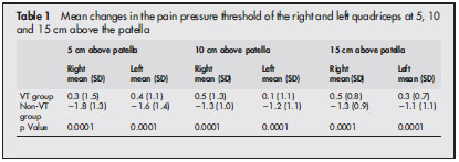 Mean changes in the pain pressure threshold of the right and left quadriceps at 5, 10 and 15 cm above the patella
