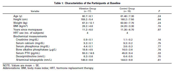 Characteristics of the Participants at Baseline