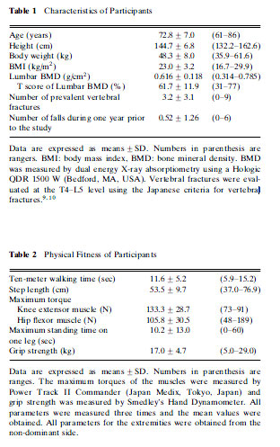 Characteristics of Participants/Physical Fitness of Participants