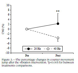 The percentage changes in counter movement jump after the vibration intervention. *p<0.005 for between treatments comparisons.