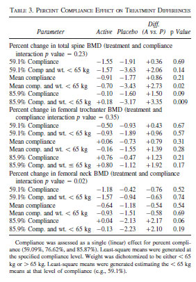 TABLE 3. PERCENT COMPLIANCE EFFECT ON TREATMENT DIFFERENCES