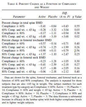 PERCENT CHANGE AS A FUNCTION OF COMPLIANCE AND WEIGHT
