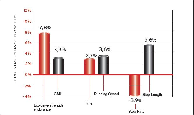 Fig. 2 A whole body vibration training period of 6 weeks produced significant positive changes in kinematical characteristics of sprint running. The results of the present study indicate that the gain of the step length was greater than the decrease of step rate (5.6% vs. - 3.9 %), so the net effect was an improvement of running speed, resulting in enhanced sprint performance.